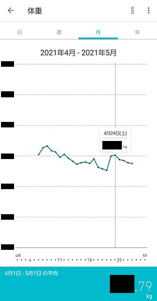 オムロンカラダスキャンのオムロンコネクトアプリの体重グラフ